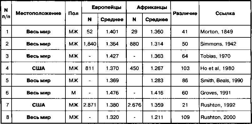 Русский член размер