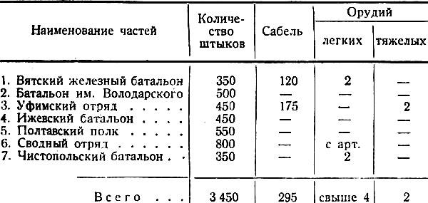 Чехословацкий мятеж и его ликвидация
