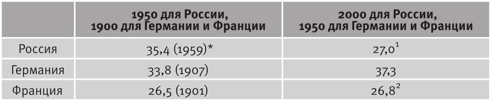 Долгое время. Россия в мире. Очерки экономической истории