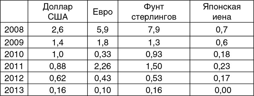 Битва за рубль