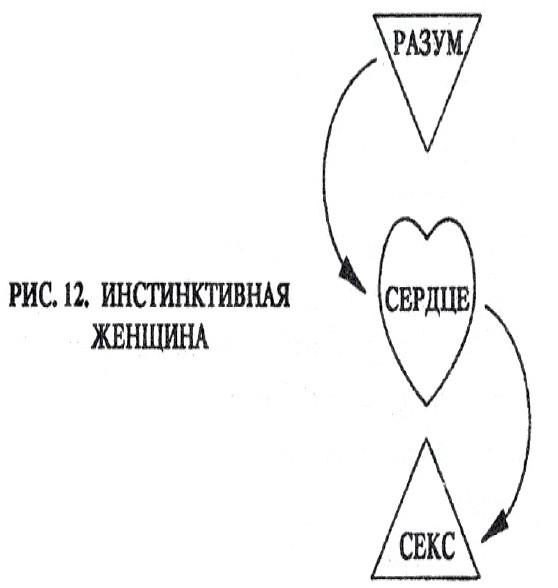 Наука о любви