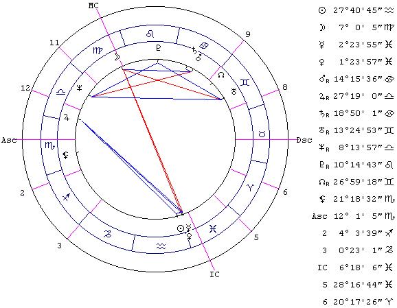 професси по третьему дому гороскопа