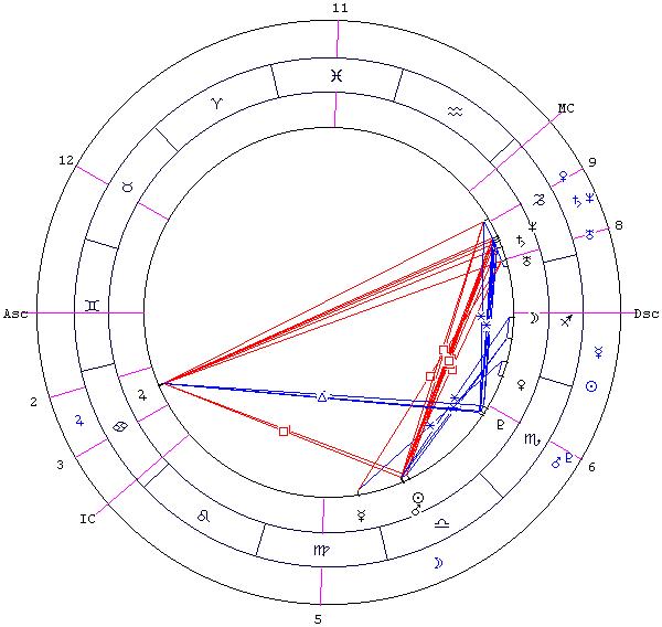 Венера в Водолее — Венера в знаках — Планеты в знаках зодиака — Библиотека — Звёздный Клуб 427