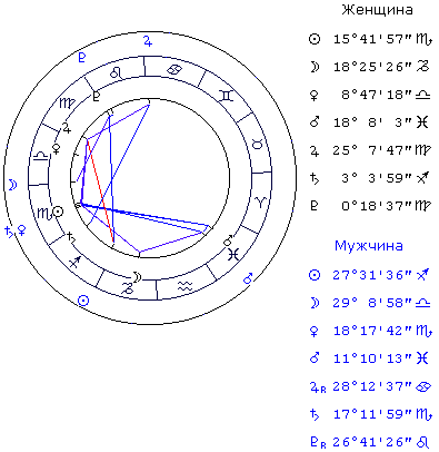 VIII домдомаключ звездочёта