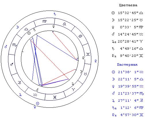 Наиболее значимые в астрологии сочетания определяющие секс совместимость