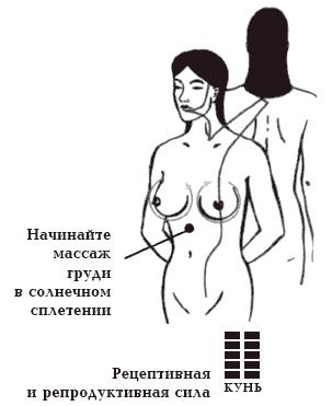 между чем можно зажать член вместо груди
