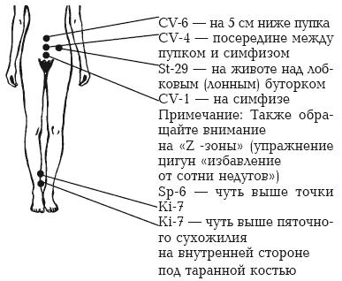 Схема лечения от фригидности