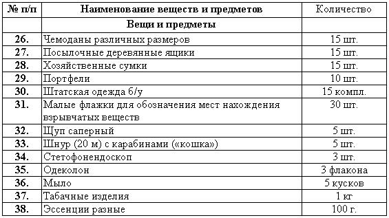 органов внутренних дел