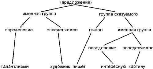 Основы психолингвистики