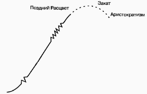 Управление жизненным циклом корпорации