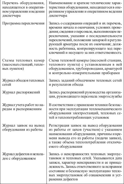 Инструкция по охране труда оператора тепловых энергоустановок