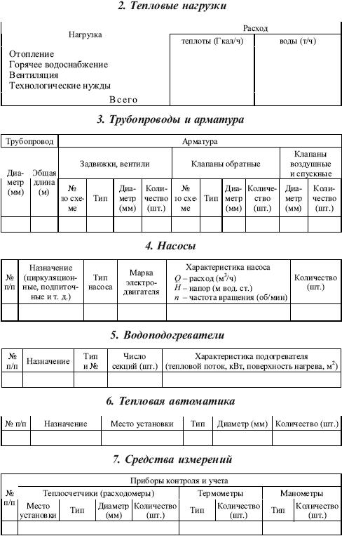 Инструкция о оперативно диспетчерском управлении в тепловых сетях и цтп
