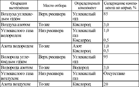 4.3. Электролизные установки
