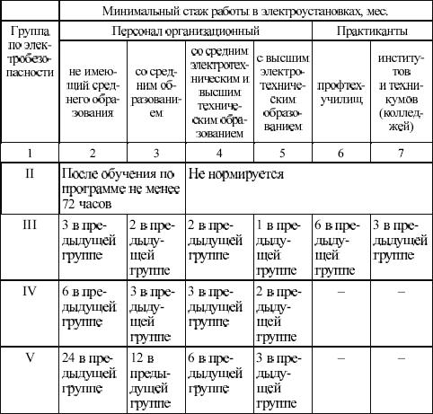 Электробезопасность на 1 группу допуска протокол 1 группы по электробезопасности