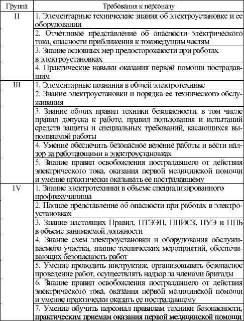 Требования по электробезопасности по группам прохождение проверки на группу по электробезопасности