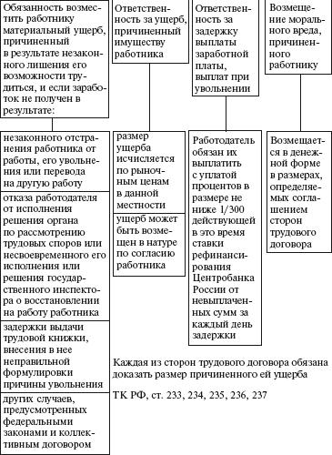 Основные термины схем