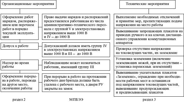Термины, определения, основные