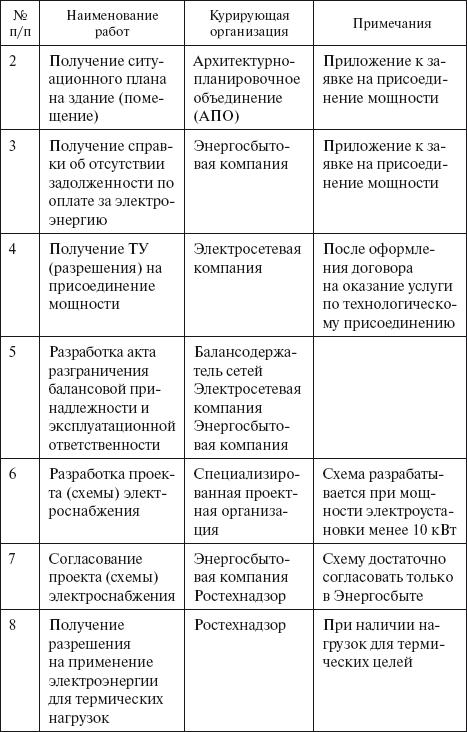 акт о незаконном подключении к электросетям бланк - фото 9
