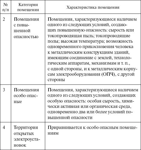 договор на подключение к электросетям образец - фото 8