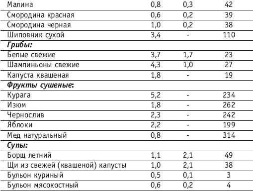 Ветом 1.1 экзема