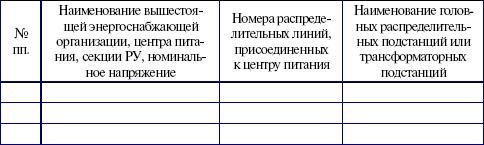 Потребители электрической энергии, энергоснабжающие организации и органы Ростехнадзора. Правовые основы взаимоотношений