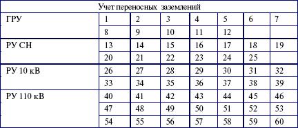 образец бланк оперативных переключений в электроустановках - фото 2
