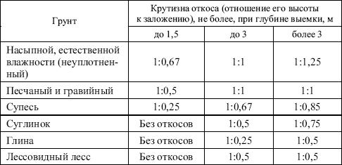 перечень газоопасных работ в газовом хозяйстве образец