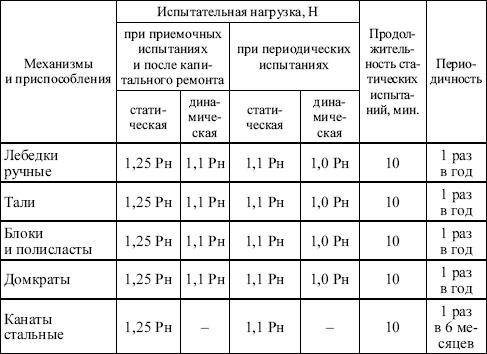 Протокол механических испытаний сварных стыков образец.