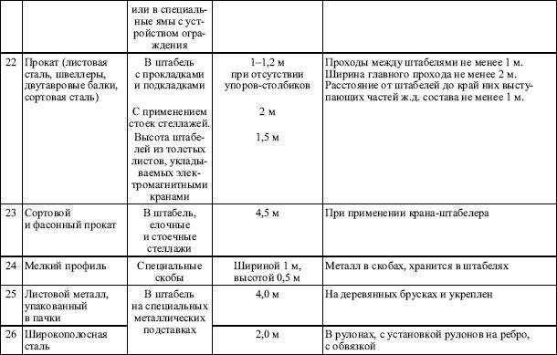 Инструкция по охране труда для грузчика склада пищевой продукции
