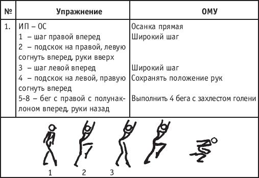 Хореография в спорте: учебник