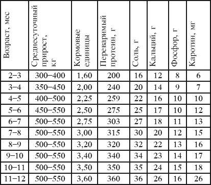 Справочник Питательности Кормов