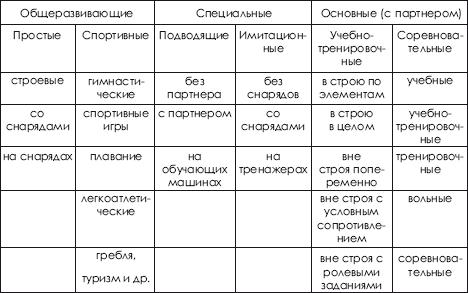 различными методами (табл.