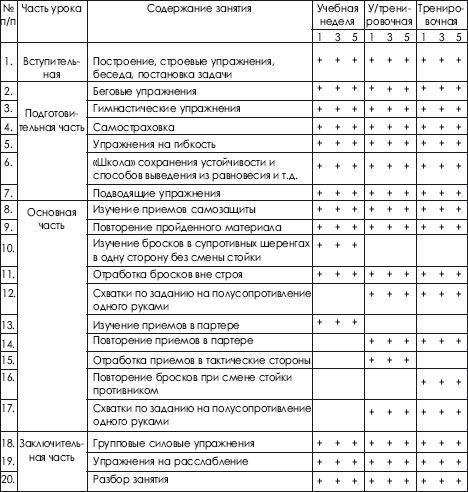 Таблица 10.2. Схемы уроков