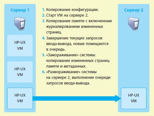 Online VM Migration