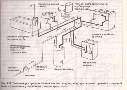 Рис. Схема водопровода
