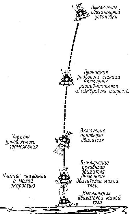 Схема спуска АС «Луна-16» на