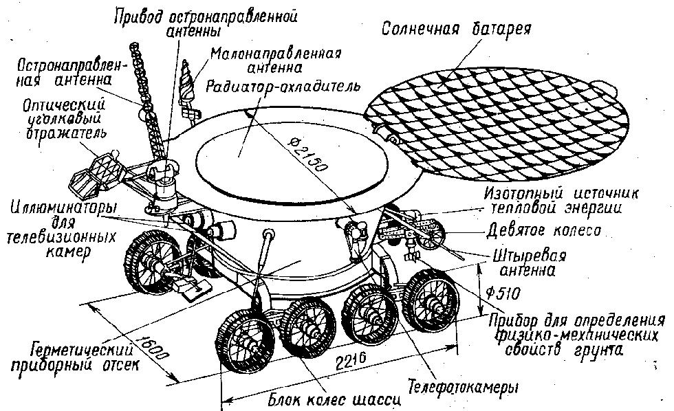 Схема самоходного аппарата «