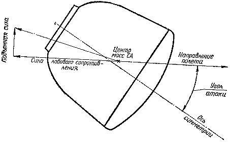 Форма спускаемого аппарата