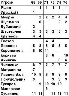 Футбол: Сборная СССР