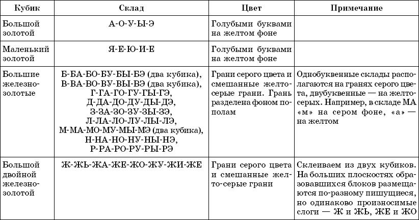 Програмку для обучения читать