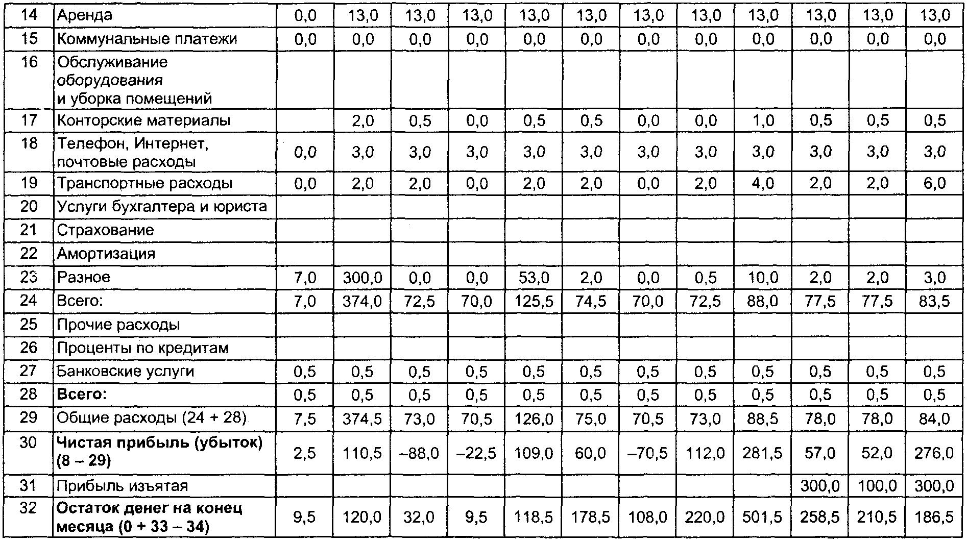 Таблица финансовый план.