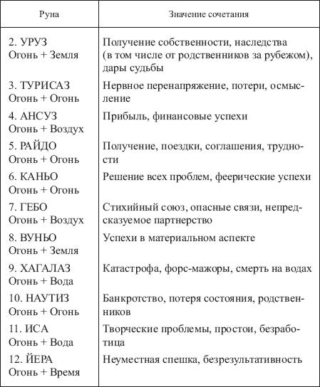 гороскопы даты месяца год