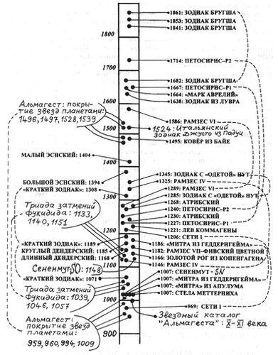 Сводная таблица основных