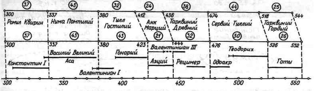 См. схему хронологического