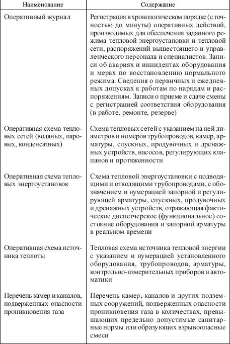 Типовые инструкции по эксплуатации тепловых энергоустановок