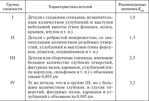 спирта списании инструкция о