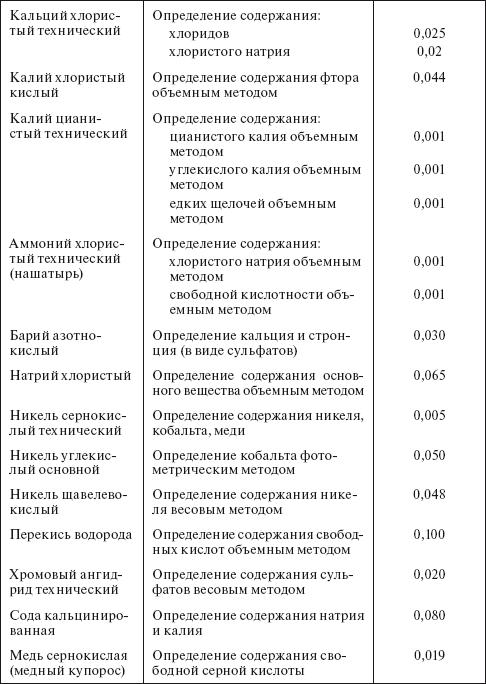 Инструкция по приемке хранению отпуску транспортированию и учету этилового спирта
