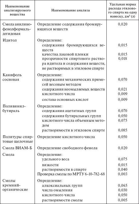 определения спирта в содержания растворах таблицы водно-спиртовых