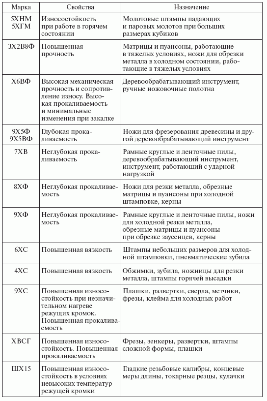 Инструкционные карты по слесарному делу