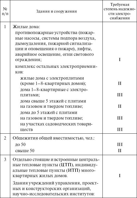 Образец Заполнения Акта Согласования Технологической И Аварийной Брони - фото 9